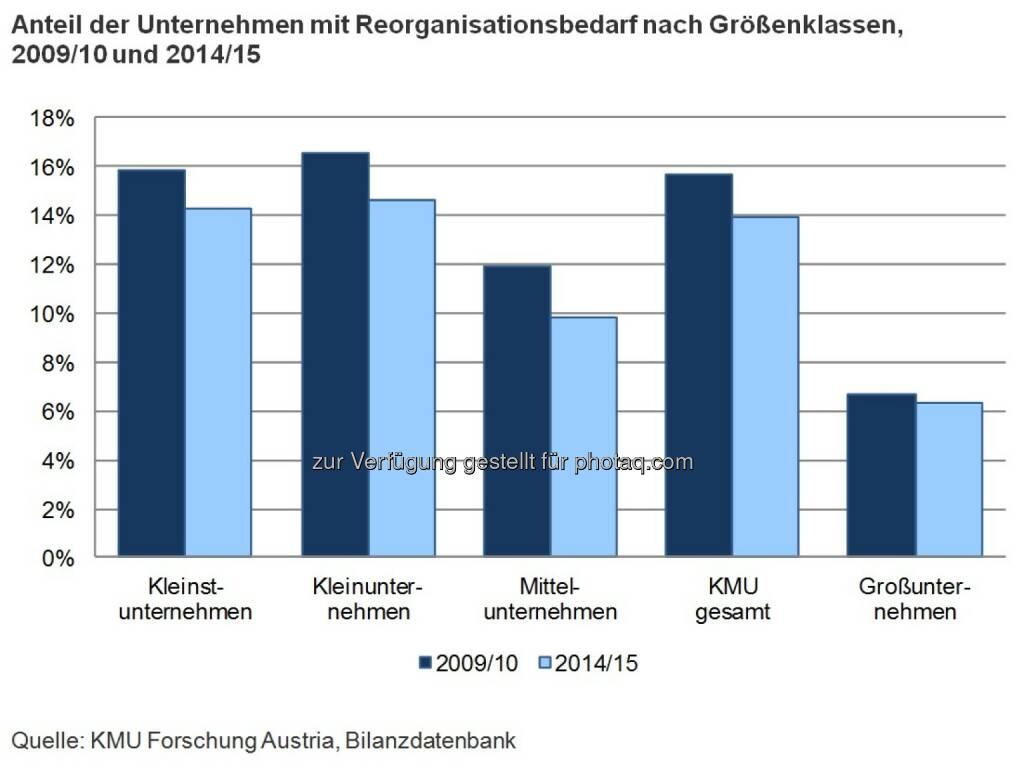 Grafik: Anteil der Unternehmen mit Reorganisationsbedarf nach Größenklassen, 2009/10 und 2014/15 : Sinkender Reorganisationsbedarf heimischer KMU : Fotocredit: KMU Forschung Austria, © Aussender (07.09.2016)
