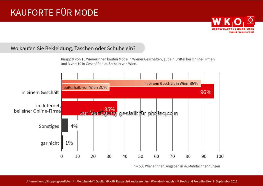 """Grafik """"Kaufort für Mode"""" : Befragung von 500 Wienerinnen und Wienern : Fotocredit: LG Wien des Handels mit Mode und Freizeitartikeln/MAKAM, © Aussender (08.09.2016)"""