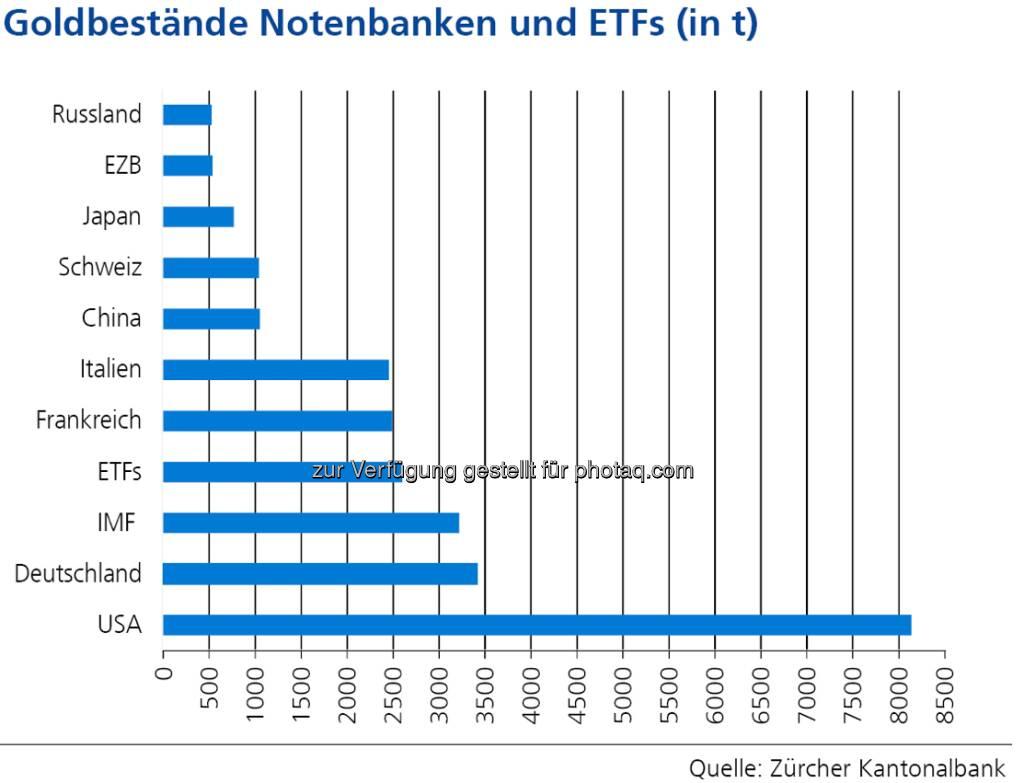 Goldbestände Notenbanken und ETFs (in t), siehe http://www.christian-drastil.com/2013/04/25/wo_das_gold_lagert_goldbulle_zkb_mit_starker_grafik (c) Zürcher Kantonalbank (25.04.2013)