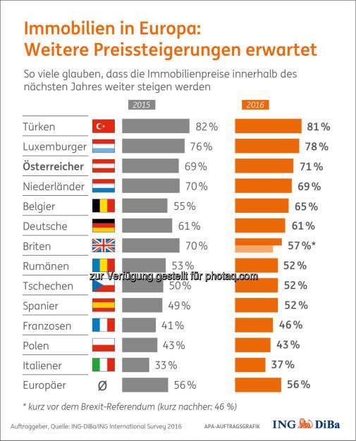 """Grafik """"Immobilienpreise in Europa"""" : Umfrage im Auftrag der ING-DiBa : Immer teurer in Europa/Verunsicherung in Großbritannien nach Brexit : Fotocredit: ING-DiBa/ING International Survey/APA-Auftragsgrafik, © Aussender (20.09.2016)"""