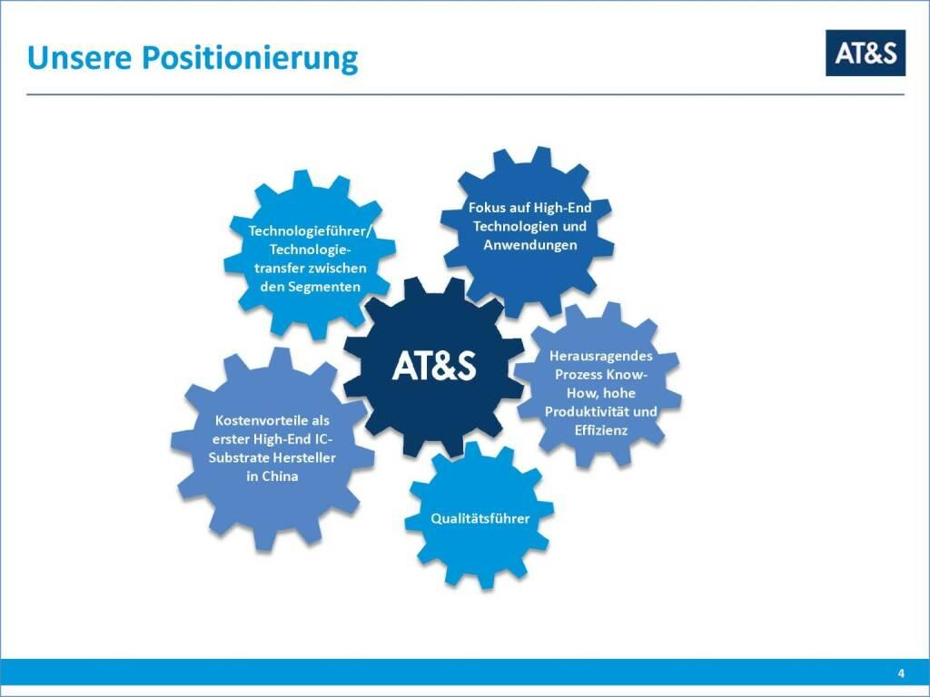 AT&S Positionierung (29.09.2016)