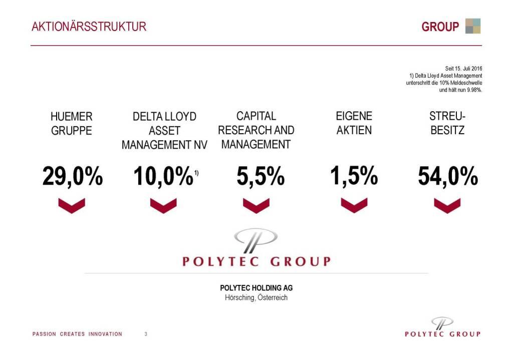 Polytec Aktionärsstruktur (29.09.2016)