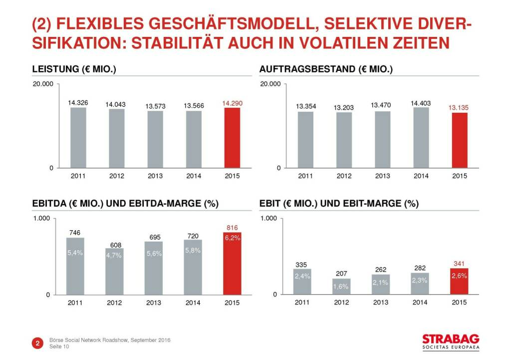 Strabag - flexibles Geschäftsmodell (29.09.2016)