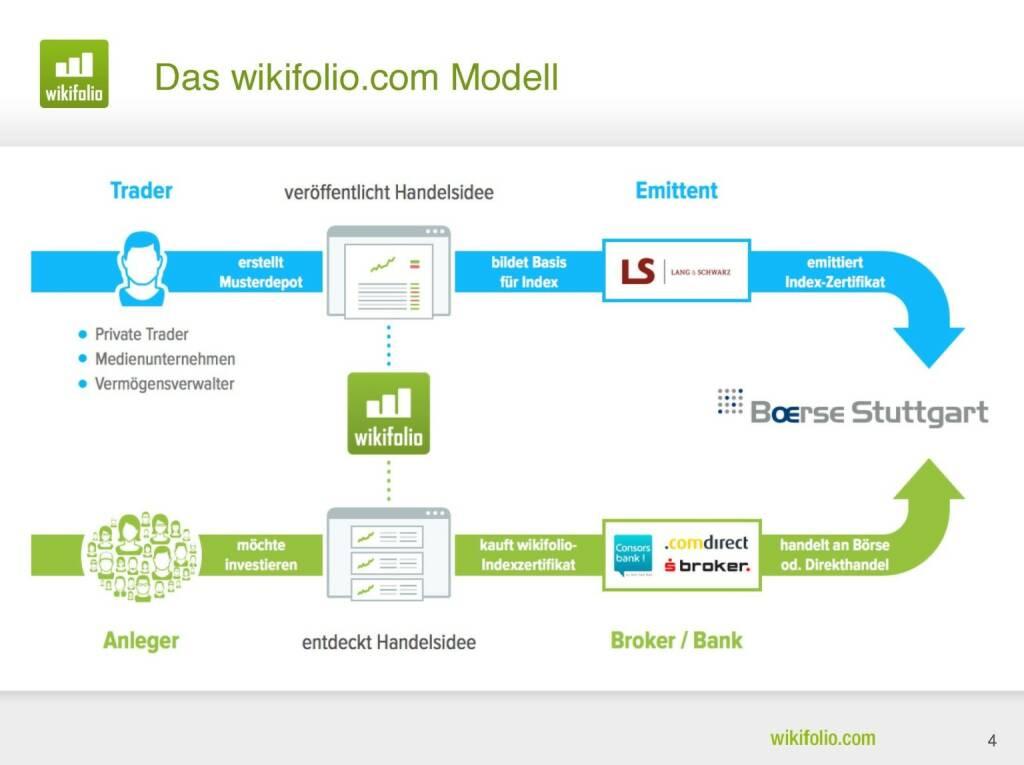 wikifolio.com - Das Modell (29.09.2016)