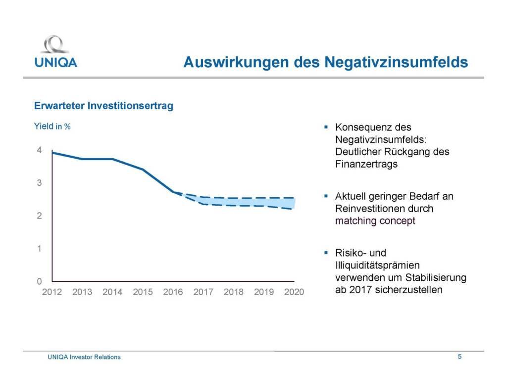 Uniqa - Auswirkungen des Negativzinsumfelds (29.09.2016)