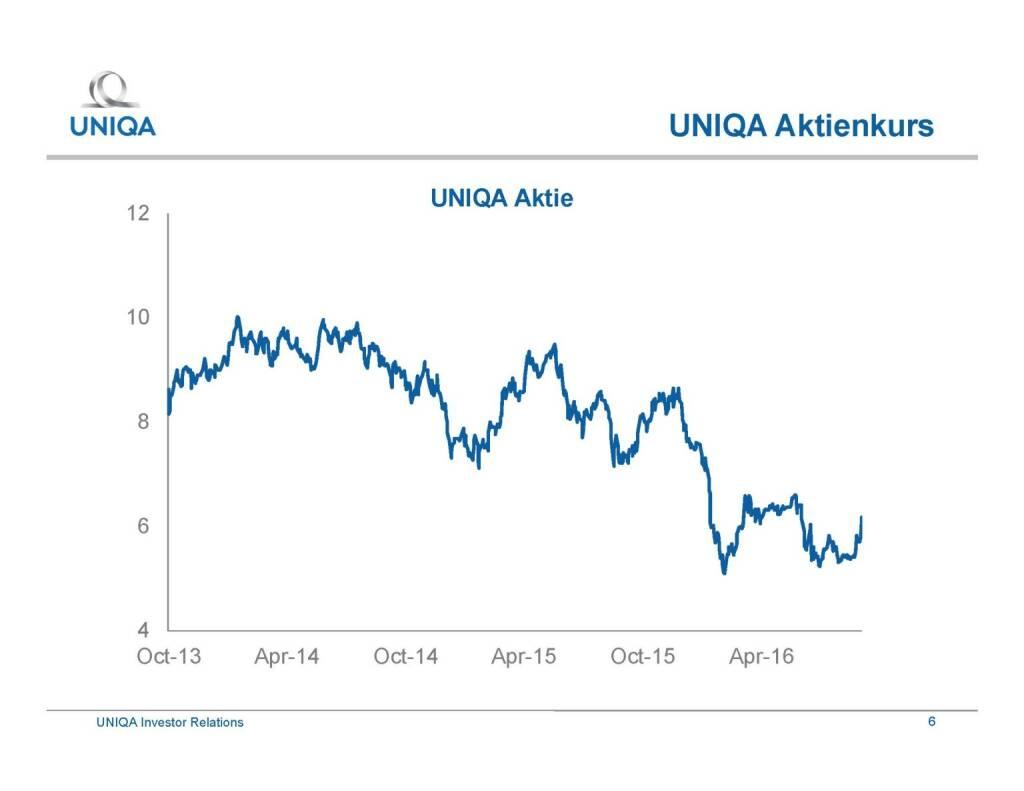 Uniqa - Aktienkurs (29.09.2016)