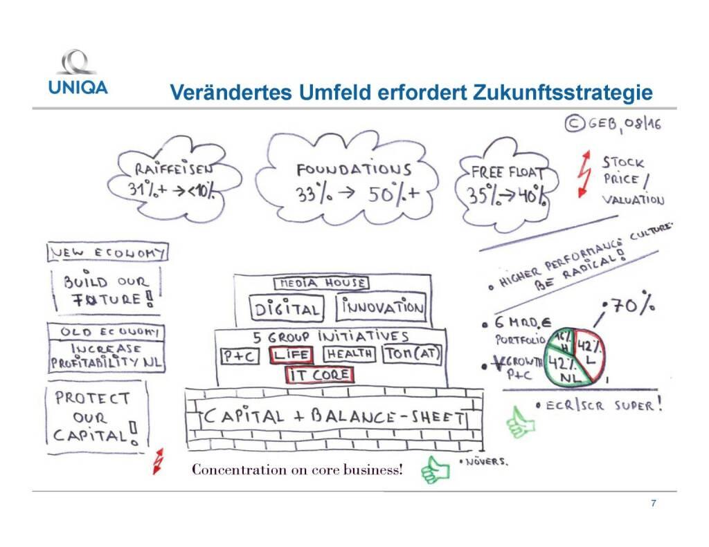 Uniqa - Zukunftsstrategie (29.09.2016)