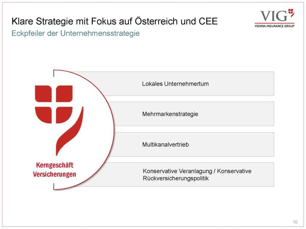 Vienna Insurance Group - Strategie (03.10.2016)