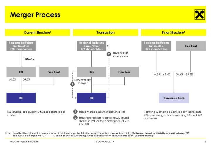 RBI - Merger Process