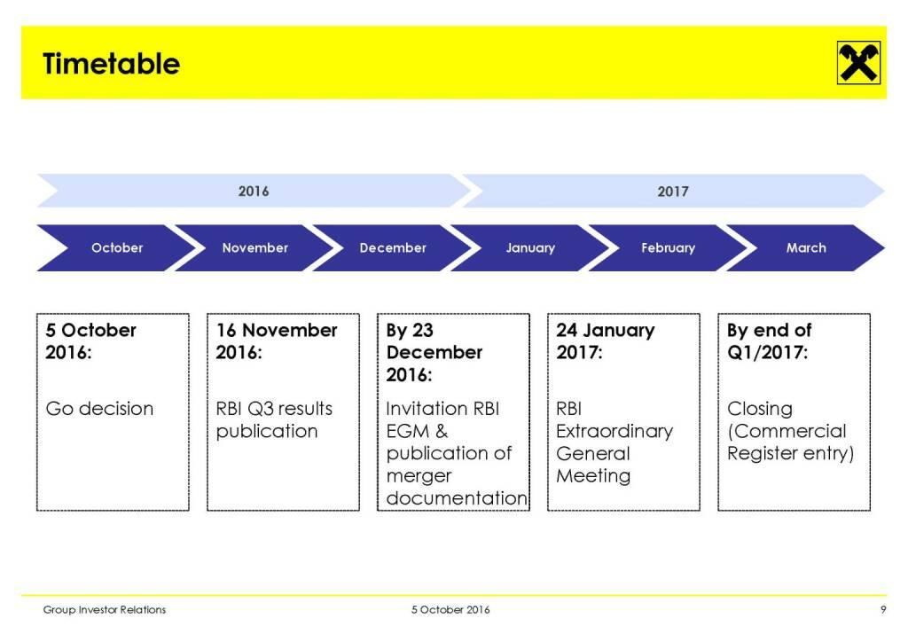 RBI - Timetable (11.10.2016)