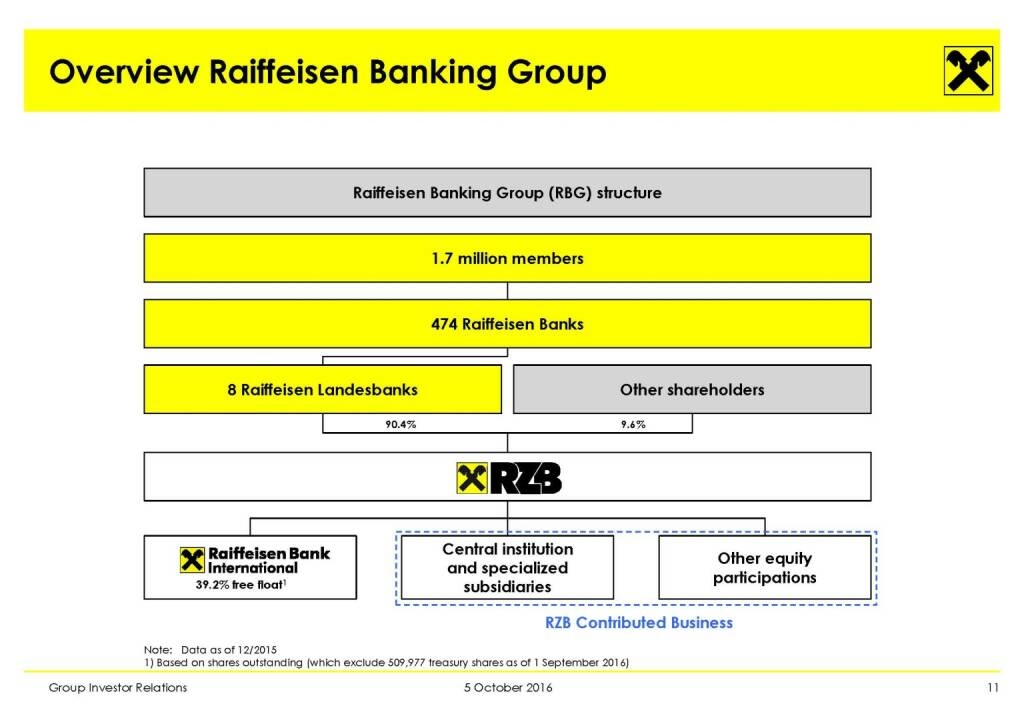 RBI - Overview Raiffeisen Banking Group (11.10.2016)