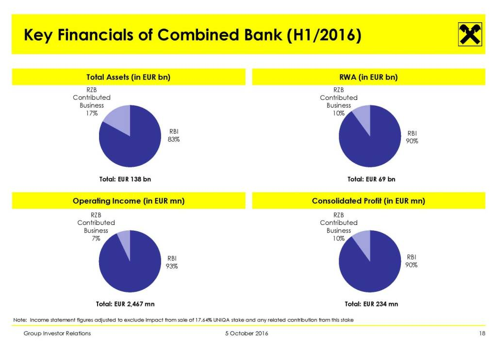 RBI - Key Financials of Combined Bank (H1/2016) (11.10.2016)