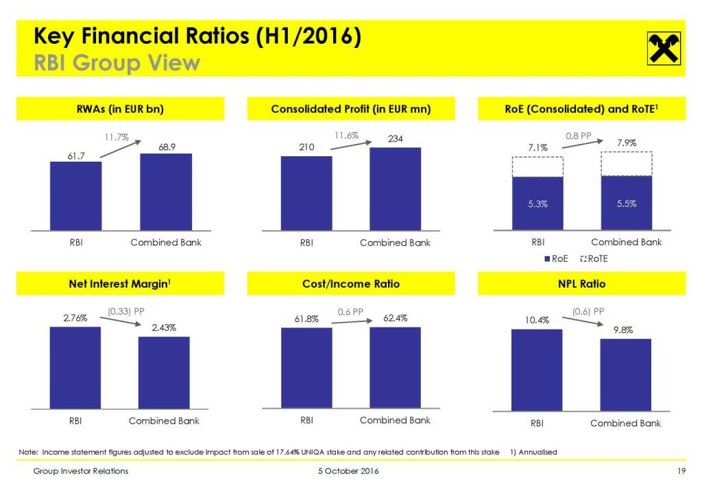 RBI - Key Financial Ratios (H1/2016) (11.10.2016)
