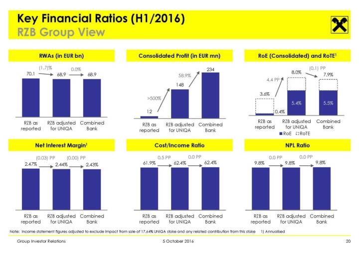 RBI - Key Financial Ratios (H1/2016)