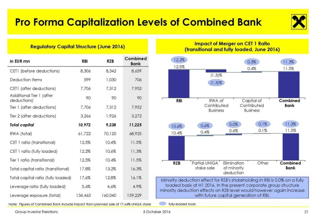 RBI - Pro Forma Capitalization Levels of Combined Bank (11.10.2016)