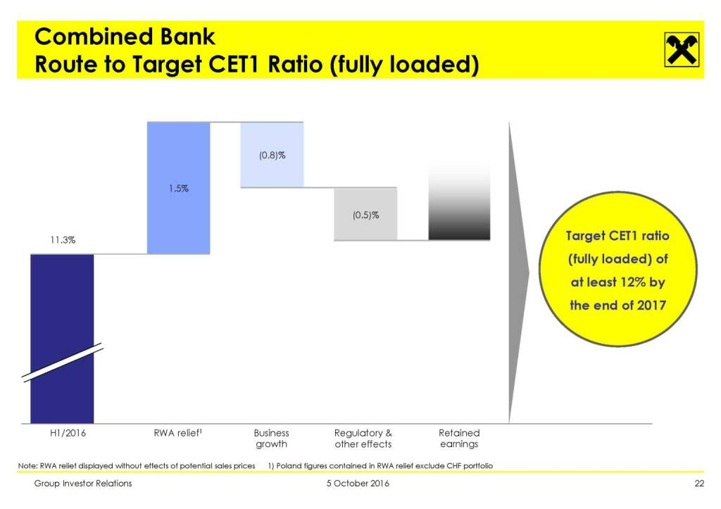RBI - Combined Bank Route to Target CET1 Ratio (fully loaded) (11.10.2016)