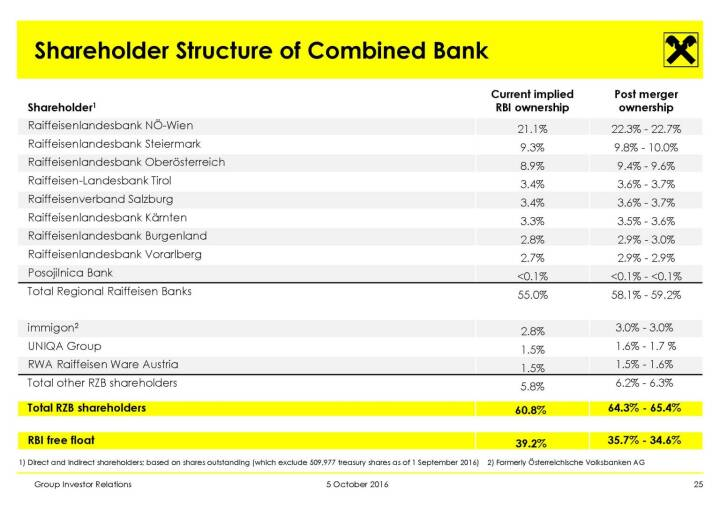 RBI - Shareholder Structure of Combined Bank