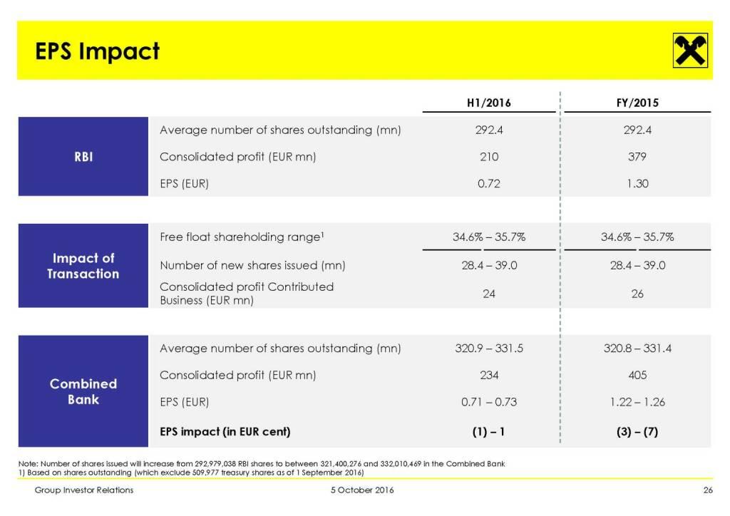 RBI - EPS Impact (11.10.2016)