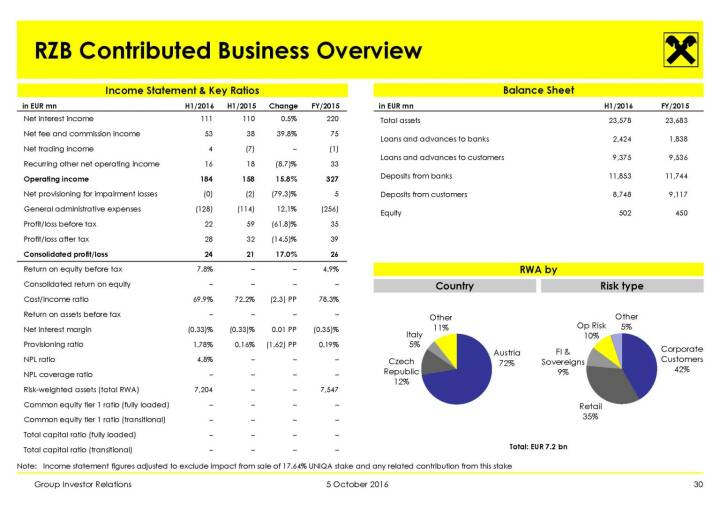 RBI - RZB Contributed Business Overview