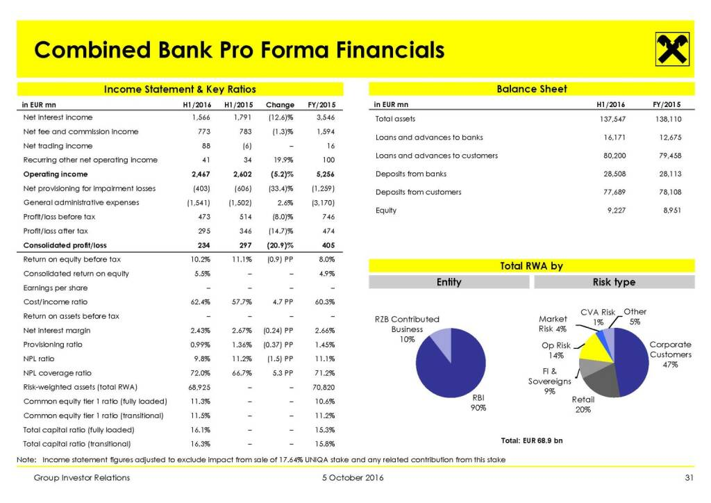 RBI - Combined Bank Pro Forma Financials (11.10.2016)