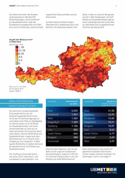 Uniqa/Ubimet: Blitzreport Österreich, Seite 3/12, komplettes Dokument unter http://boerse-social.com/static/uploads/file_1901_uniqaubimet_blitzreport_osterreich.pdf (14.10.2016)