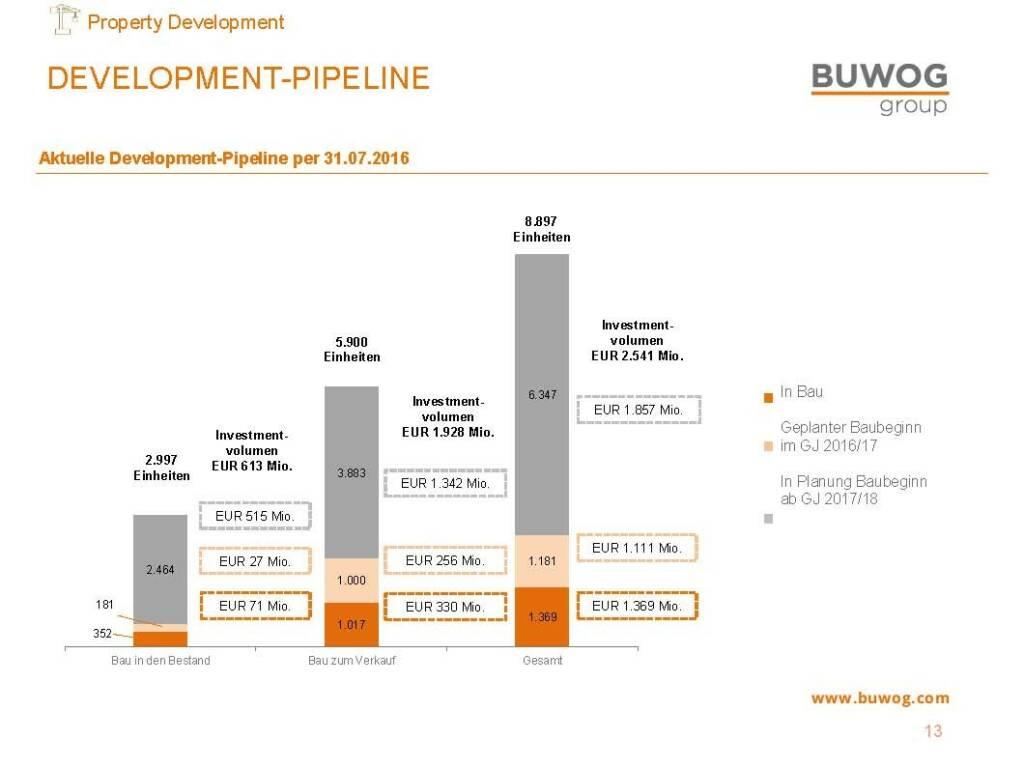 Buwog Group - Development-Pipeline (25.10.2016)