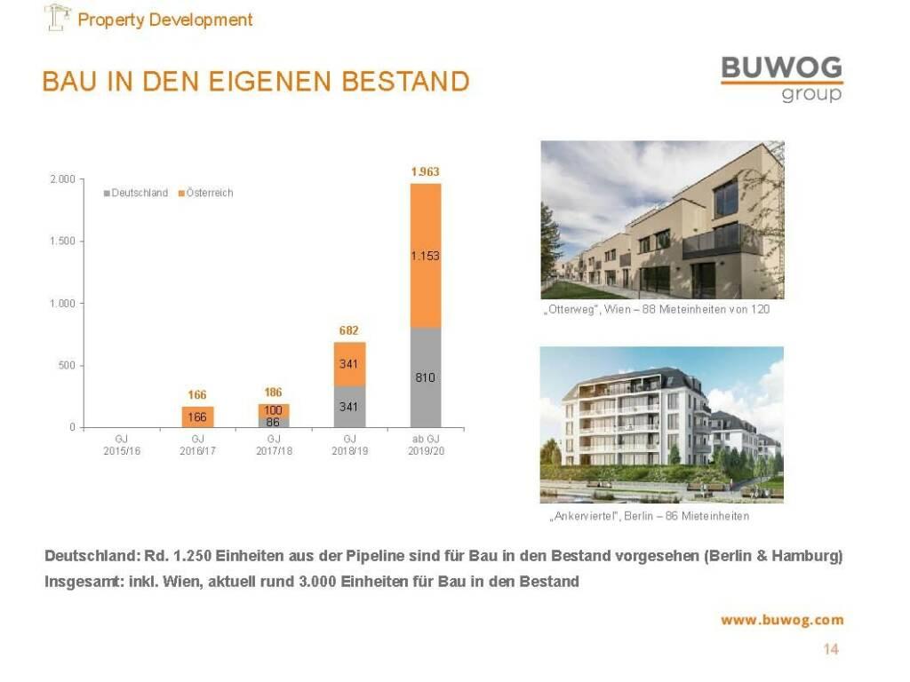 Buwog Group - Bau in den eigenen Bestand (25.10.2016)