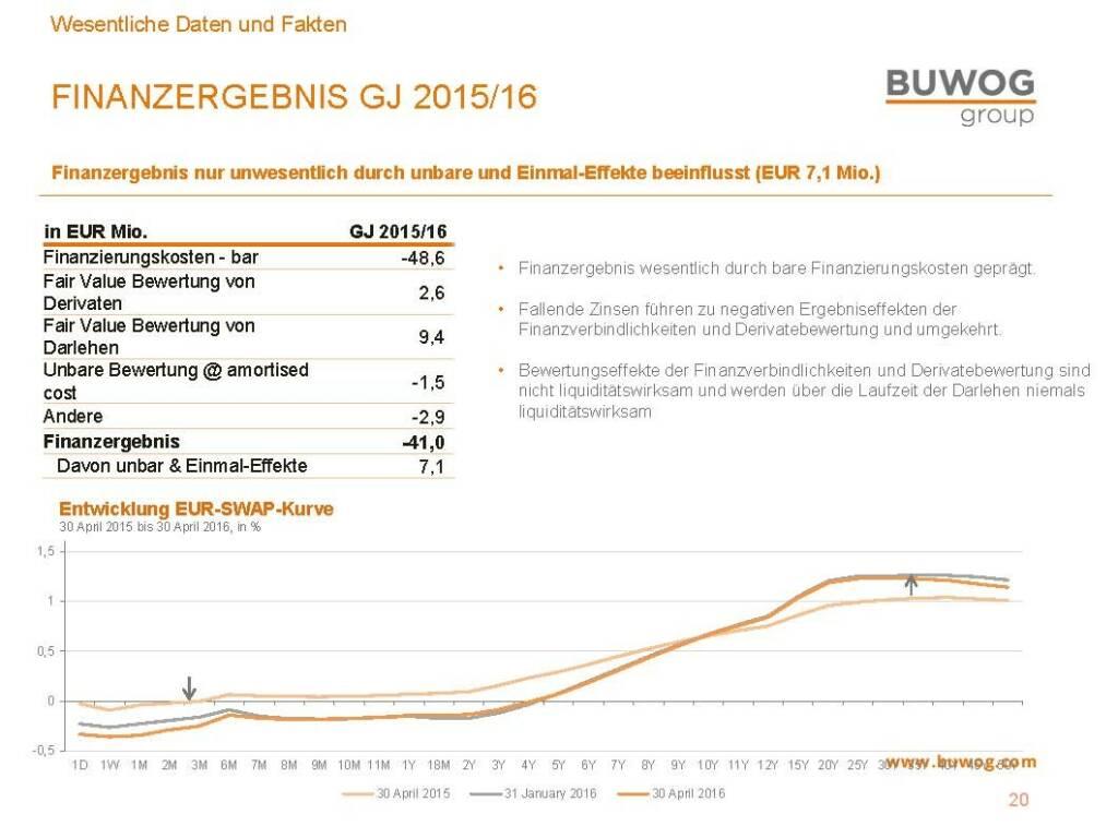 Buwog Group - Finanzergebnis 2015/16 (25.10.2016)