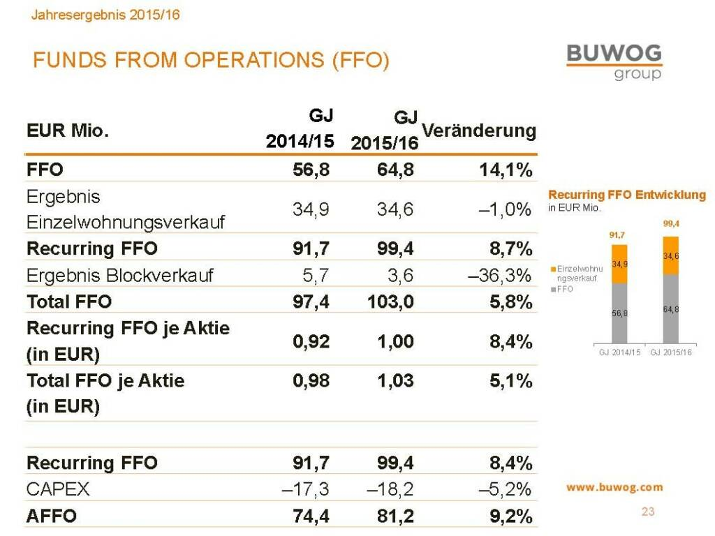 Buwog Group - Funds from Operations (25.10.2016)