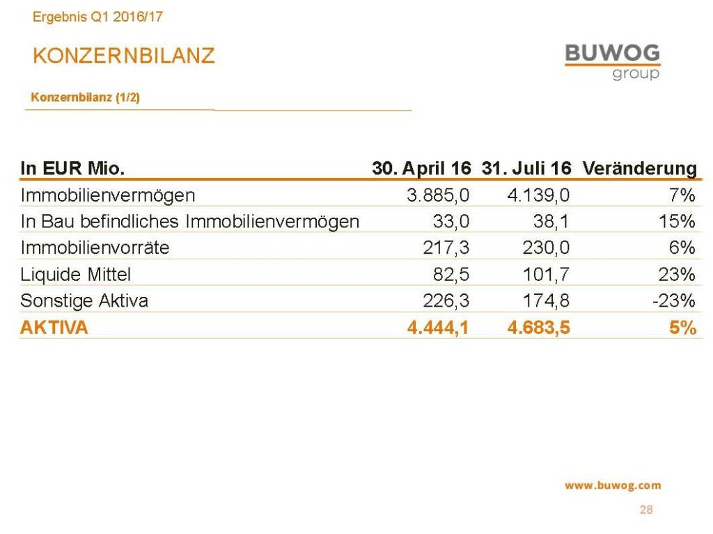 Buwog Group - Konzernbilanz (25.10.2016)
