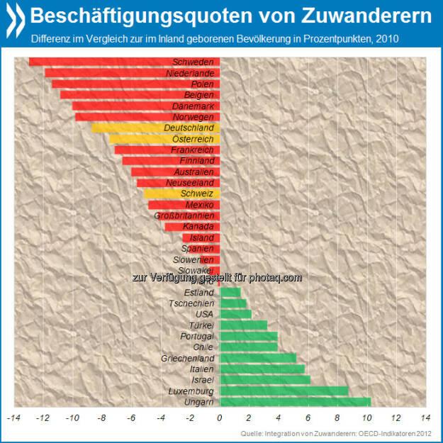 Gewollt und nicht gekonnt? In Schweden sind Zuwanderer deutlich seltener in Beschäftigung als Inländer (-13 Prozentpunkte). Auch in Deutschland, Österreich und der Schweiz liegt ihre Beschäftigungsquote klar unter jener der einheimischen Bevölkerung.  Mehr Infos unter http://bit.ly/15beRNq (S. 110), © OECD (02.05.2013)