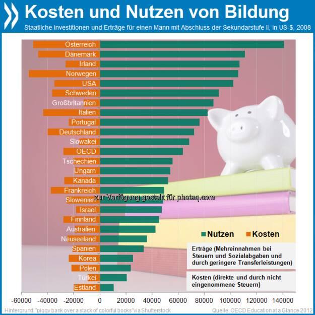Smart Investment: Fast alle OECD-Länder erhalten im Laufe eines Arbeitslebens mehr zurück als sie für die Sekundarbildung ihrer Bewohner ausgeben. Am größten ist der Gewinn in Österreich: 90.000 Dollar (kaufkraftbereinigt).  Mehr Infos unter http://bit.ly/P7gKz6 (S. 201f.), © OECD (03.05.2013)