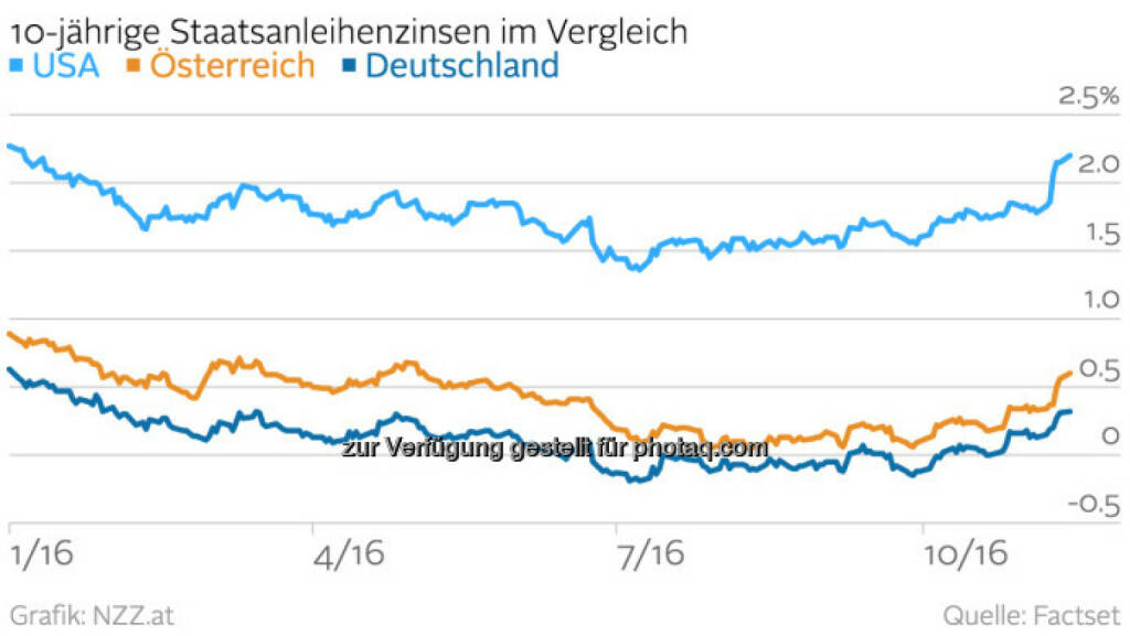 10y Bonds USA vs. D vs. A (NZZ) (16.11.2016)