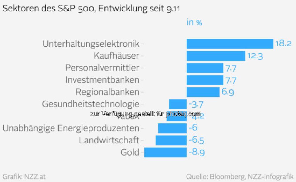 Sektoren S&P (NZZ) (18.11.2016)