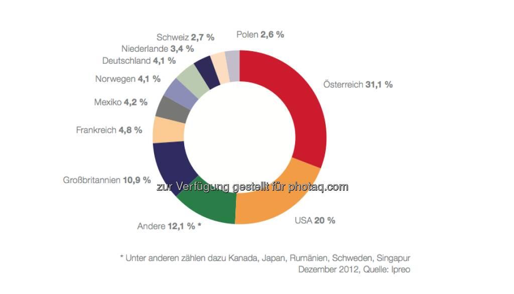 Institutionelle Anleger in den ATX prime nach Ländern per 31. Dezember 2012: Von den 19,1 Mrd. EUR, die von institutionellen Anlegern gehalten werden, konnten 15,1 Mrd. EUR identifiziert und genau zugeordnet werden: 10,4 Mrd. EUR oder 68,9 % davon entfallen auf inter- nationale Investoren, 4,7 Mrd. EUR oder 31,1 % auf österreichische Institutionelle. Letztere gliedern sich in Fonds (3,23 Mrd. EUR), Banken (0,62 Mrd. EUR) und Versicherungen (0,88 Mrd. EUR). (c) Ipreo (06.05.2013)