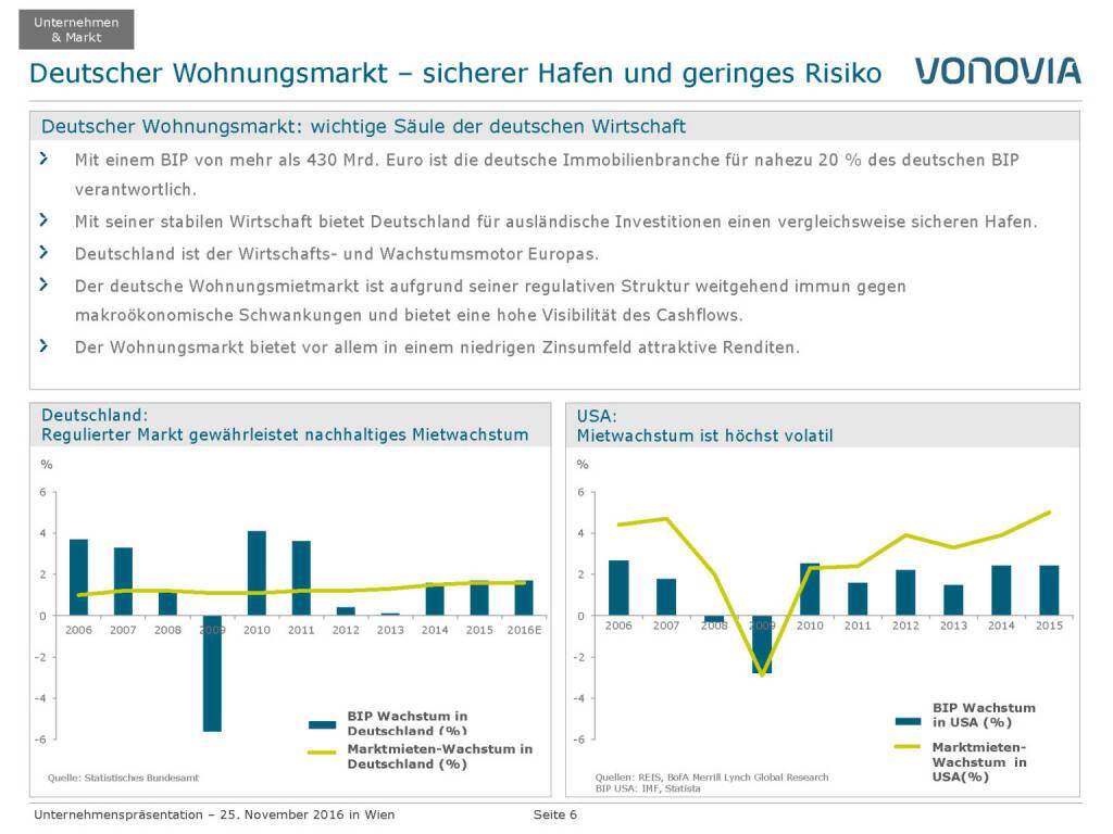 Vonovia Deutscher Wohnungsmarkt (28.11.2016)