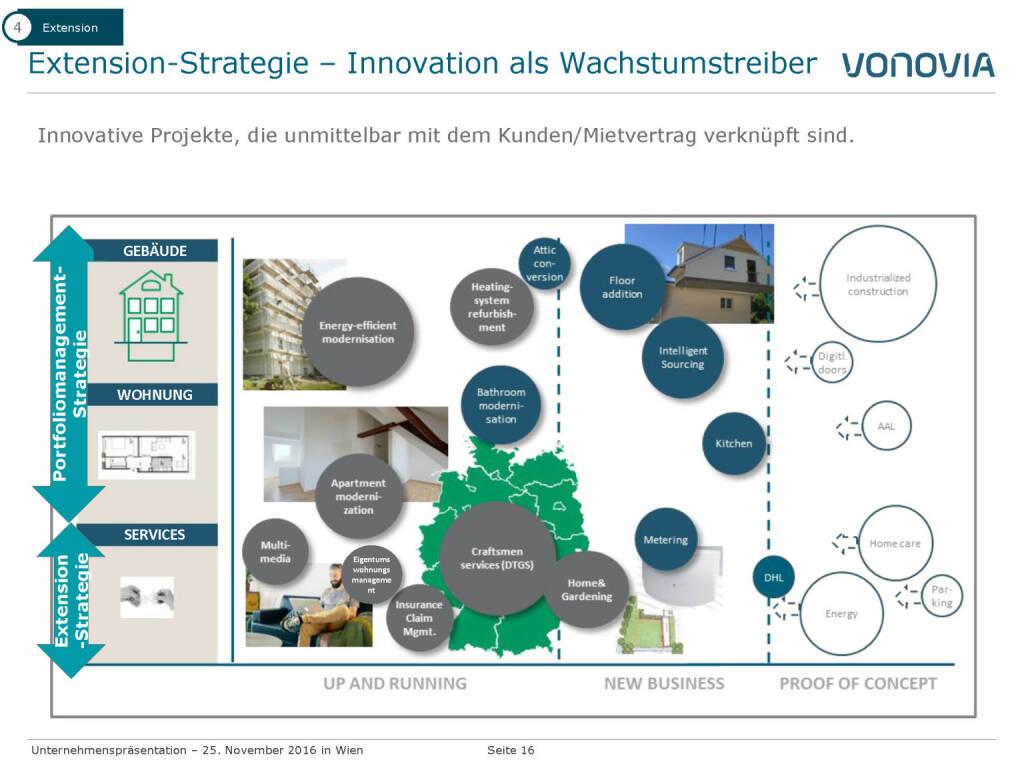 Vonovia Extension-Strategie (28.11.2016)