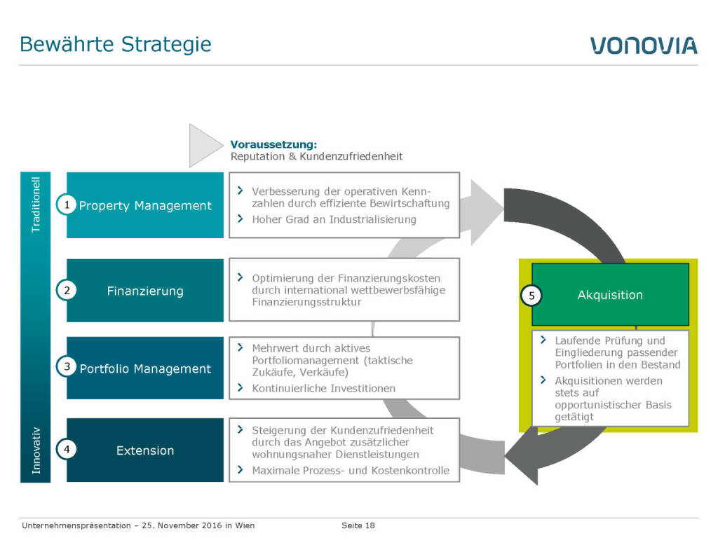 Vonovia Bewährte Strategie (28.11.2016)