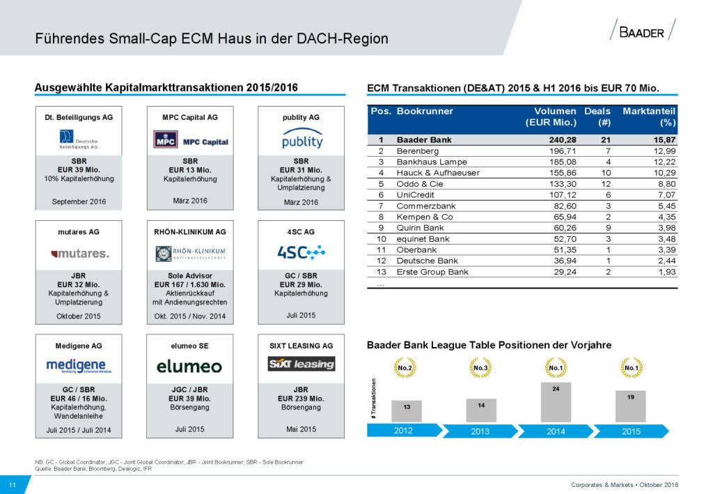 Baader Bank Führendes Small-Cap ECM Haus DACH-Region (28.11.2016)