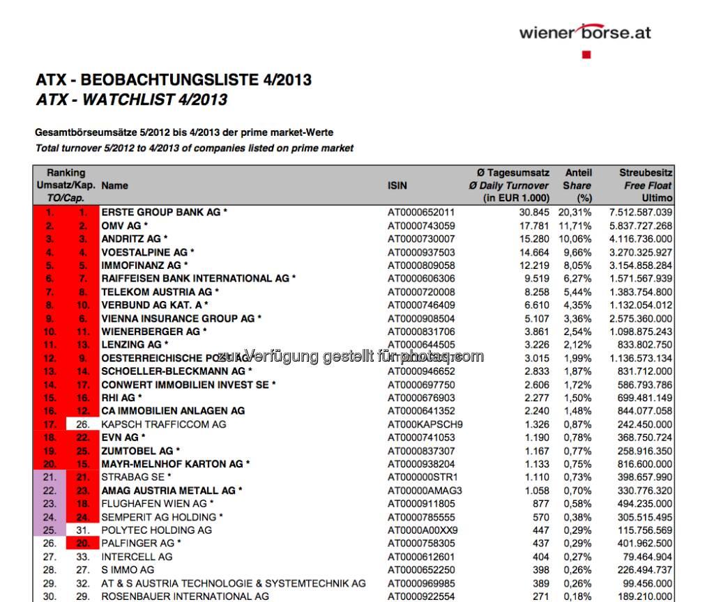 ATX-Beobachtungliste 4/2013 (c) Wiener Börse (07.05.2013)