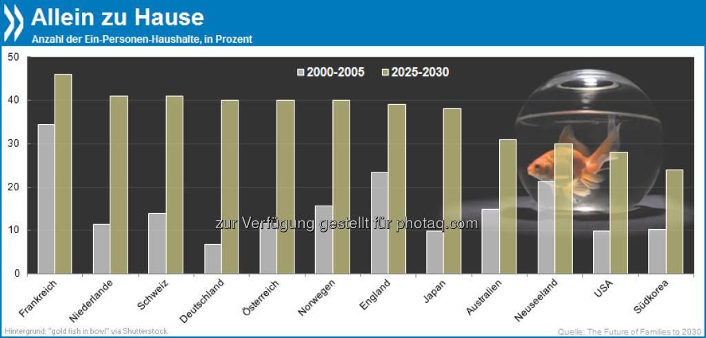 Things to come: Besonders in den Städten der OECD-Länder geht der Trend zu Ein-Personen-Haushalten. In Deutschland gab es davon Anfang 2000 sieben Prozent, bis 2025/30 werden es ca 40 Prozent sein.  Mehr Infos unter http://bit.ly/15dUHP3 (S. 40), © OECD (07.05.2013)