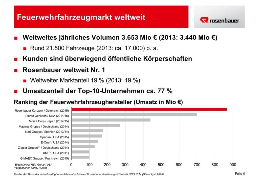 Rosenbauer Feuerwehrfahrzeugmarkt weltweit (12.12.2016)