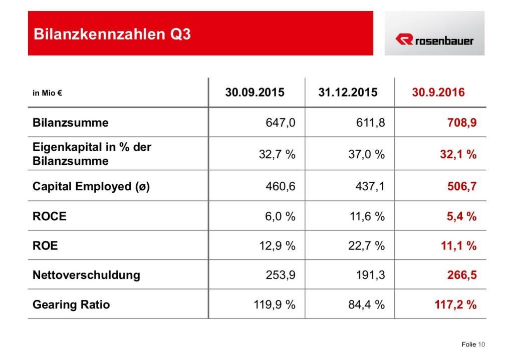 Rosenbauer Bilanzkennzahlen Q3 (12.12.2016)
