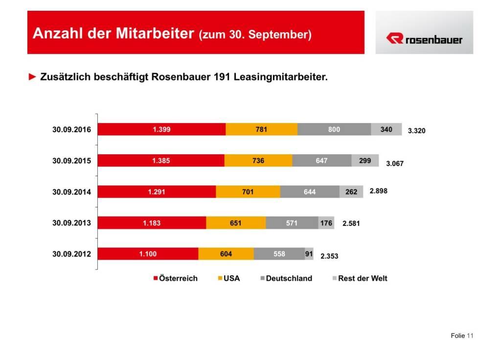 Rosenbauer Anzahl der Mitarbeiter (12.12.2016)