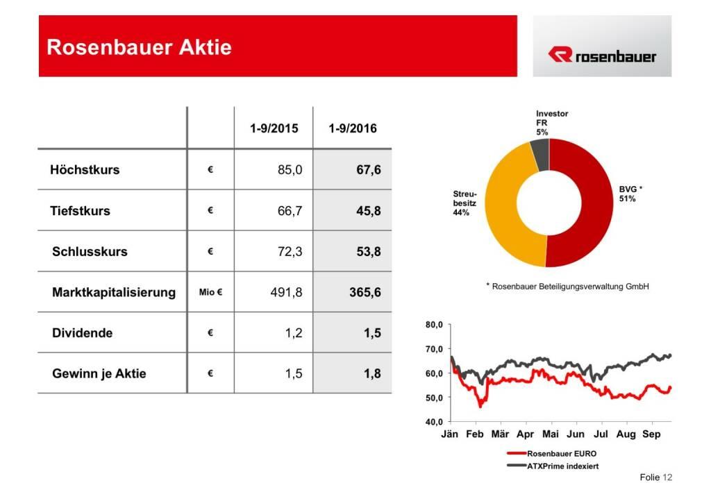 Rosenbauer Aktie (12.12.2016)