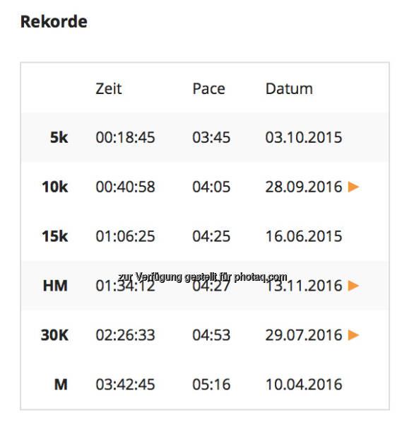 Rekorde (31.12.2016)