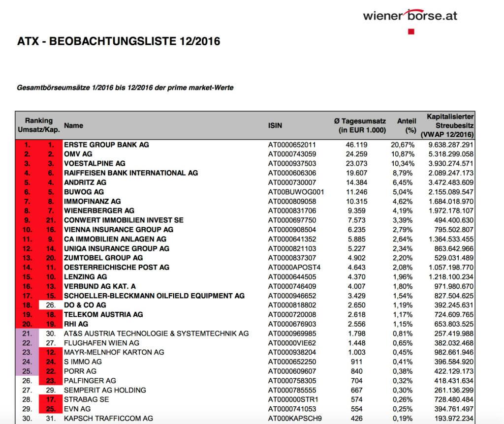 ATX-Beobachtungsliste 12/2016 (c) Wiener Börse, © Aussender (07.01.2017)