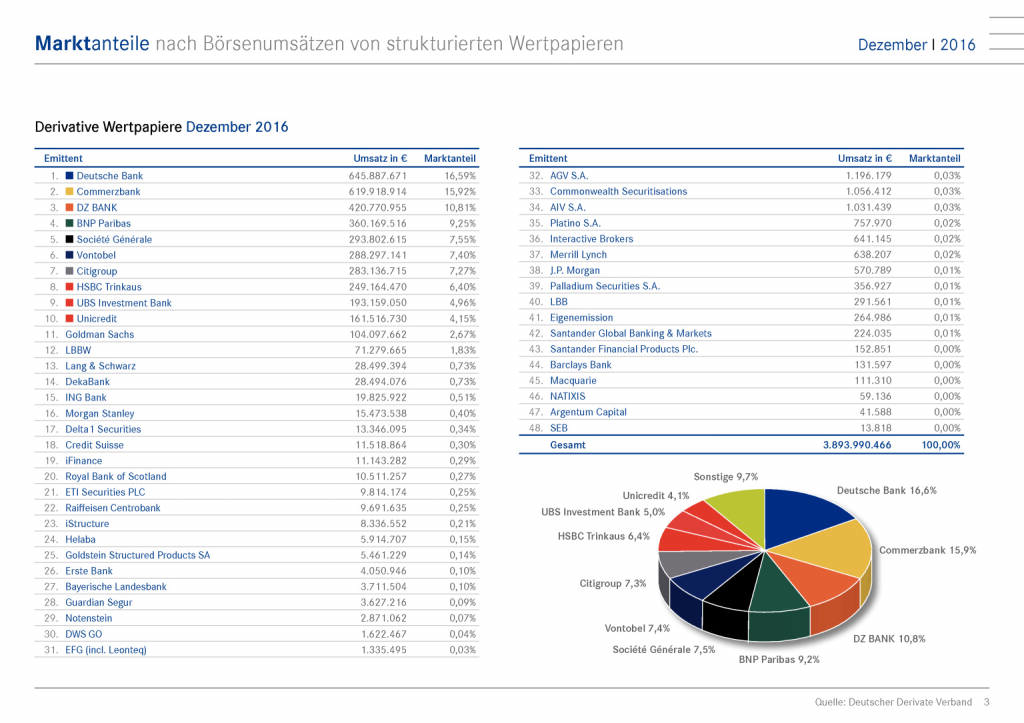 Zertifikatemarkt Deutschland: Marktanteile nach Börsenumsätzen, Seite 3/15, komplettes Dokument unter http://boerse-social.com/static/uploads/file_2054_zertifikatemarkt_deutschland_marktanteile_nach_borsenumsatzen.pdf (12.01.2017)
