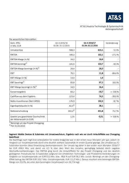 AT&S in den ersten neun Monaten mit Umsatzplus und operativen Verbesserungen im neuen Werk in China (Geschäftsjahr 2016/17), Seite 3/4, komplettes Dokument unter http://boerse-social.com/static/uploads/file_2079_ats_in_den_ersten_neun_monaten_mit_umsatzplus.pdf (30.01.2017)