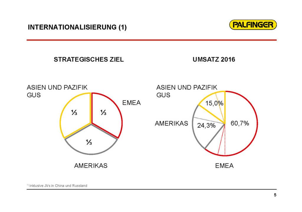 Palfinger - Internationalisierung (01.02.2017)